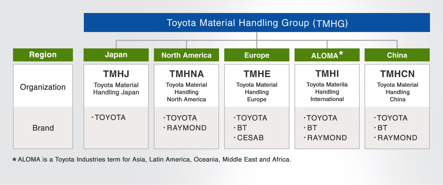Global Business Development Led By Toyota Material Handling Group (TMHG)