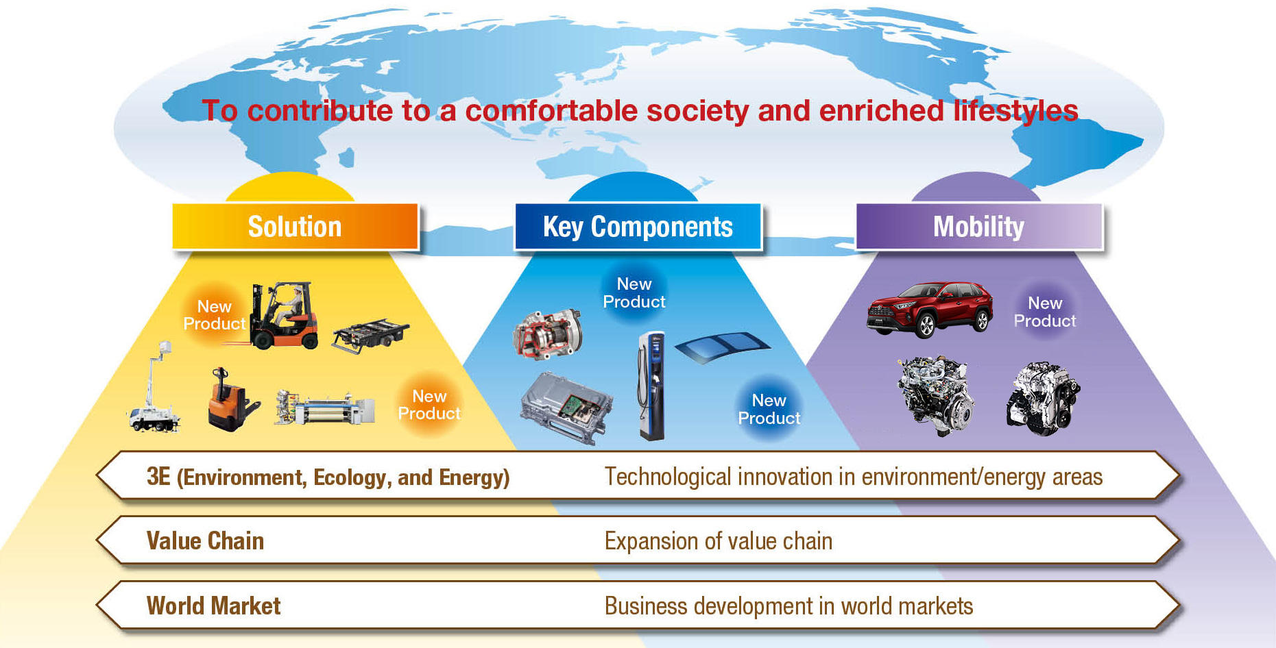 Vision 2020 toyota industries corporation for Vision industries group