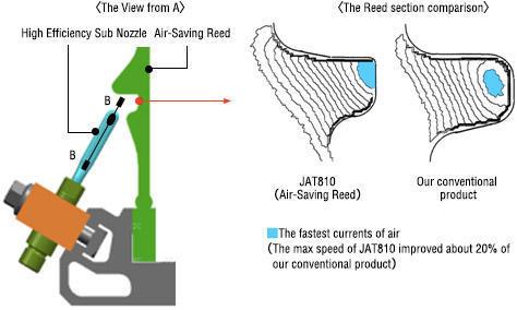 Textile Machinery (JAT810) | Toyota Industries Corporation