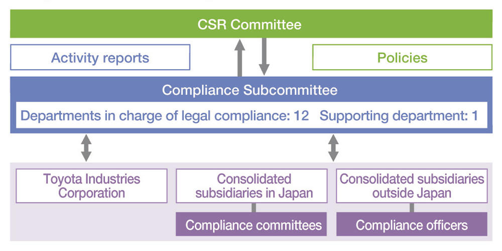 Organization For Promoting Compliance