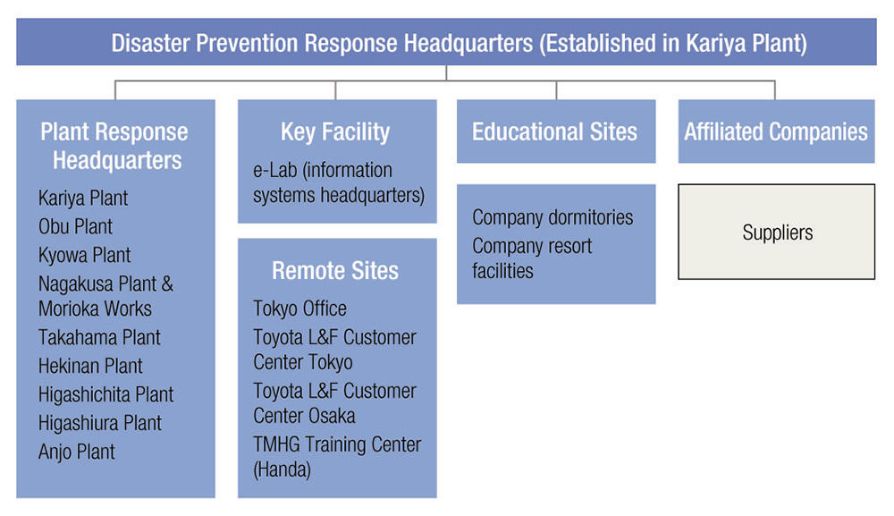Disaster Prevention Structure