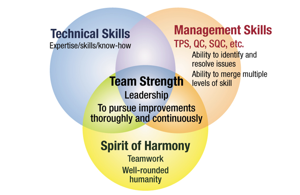 Relationship with Our Employees | Toyota Industries Corporation